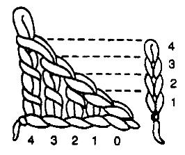 2nd stitch triple crochet tc ch 4 in 2nd stitch